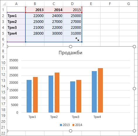 Избиране на новата серия от данни в работния лист
