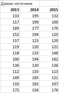 Таблица с данни източник