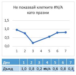 #N/A в клетката на деня 4, диаграма, показваща връзка през деня 4