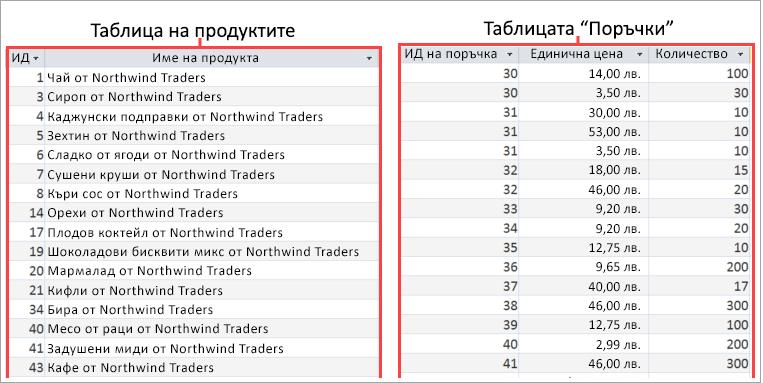 Екранна снимка на продукта и поръчки таблици