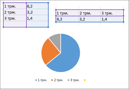 кръгова диаграма