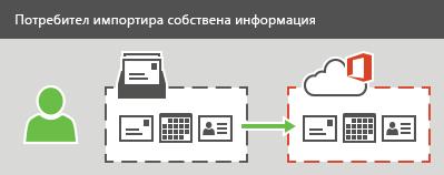 Потребителят може да импортира имейл, контакти и календарна информация в Office 365.