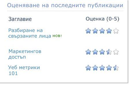 Оценки за блог