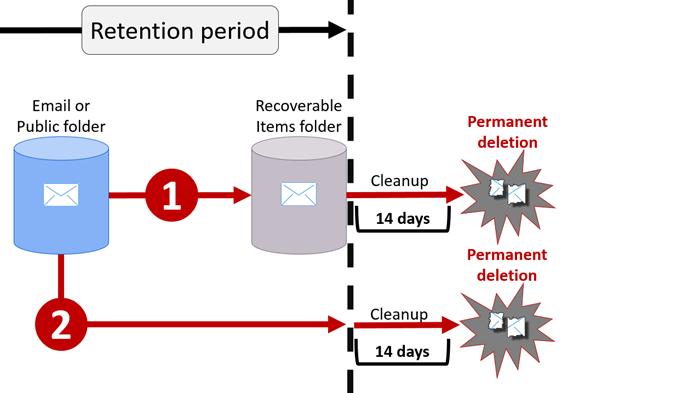 Диаграма на потока на правила за съхранение в имейл и публични папки