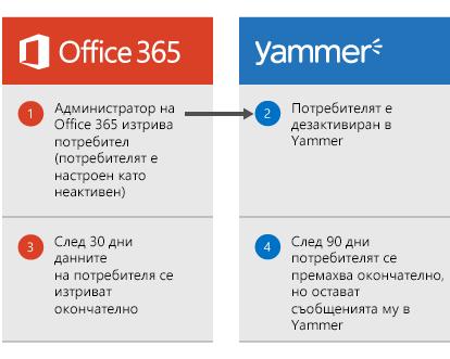 Диаграма, която показва, че когато администратор на Office 365 изтрие потребител, потребителят се дезактивира в Yammer. След 30 дни данните на потребителя се изтриват от Office 365, а след 90 дни потребителят се премахва завинаги от Yammer, но съобщенията му в Yammer остават.