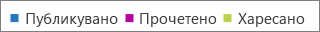 """Екранна снимка на опциите """"Публикувани"""", """"Прочетени"""" и """"Харесани"""" за отчета за дейността в Yammer"""