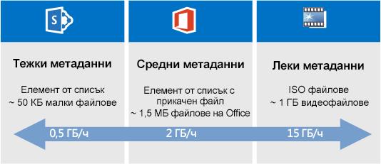 Сравнение на скоростта на мигриране в SharePoint Online