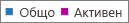 Екранна снимка: отчет за групите на Office 365 – общ брой на групите и брой на активните групи