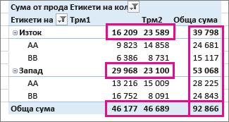 Общи суми и междинни суми в обобщена таблица