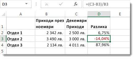 Данни на Excel с отрицателен процент, форматиран в червено в клетка D3