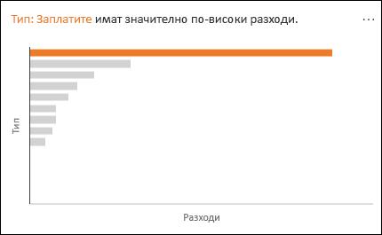 Линейна диаграма, показваща заплати със значително по-голям разход