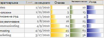 Ленти за данни в отчет, който показва сравнения на данни.