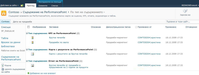 библиотеката за съдържание на performancepoint е оптимизирана за карти с резултати, kpis и отчети.