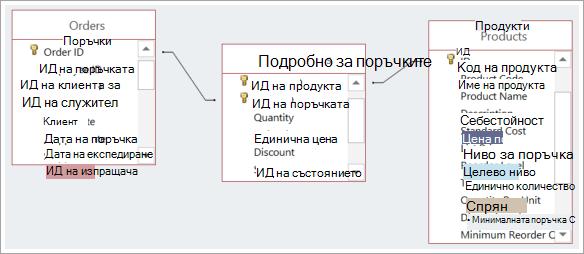 Екранна снимка на връзките между трите таблици на база данни