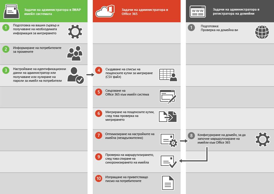 Процесът за миграция на IMAP имейл