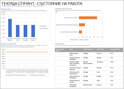 Екранна снимка на текущия спринт – отчет за състоянието на работата в Project