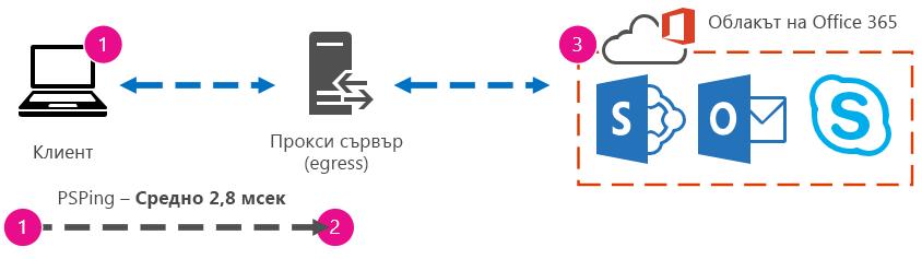 Графика, която показва илюстрация на PSPing от клиент до прокси с време за отиване и връщане 2,8 милисекунди.