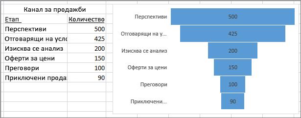 Фуниевидна диаграма, показваща канал за продажби; етапите са изброени в първата колона, а стойностите – във втората