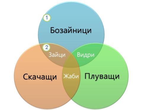 Диаграма на Вен