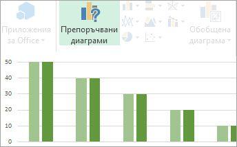 Препоръчителни диаграми