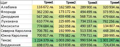 форматиране на всички клетки с двуцветна гама