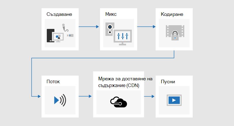 Блоксхема, показваща процеса на излъчване, в който се развива съдържание, смесено, кодирано, поточно, изпратено през мрежа за доставяне на съдържание (CDN), след което се възпроизвежда.