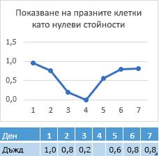 За точка от данни, липсва в деня 4 клетка, диаграма, показваща съответния ред на нула