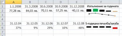 Блещукаща линия в Excel пример