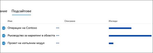 Подсайтове секция на страницата съдържание на сайта