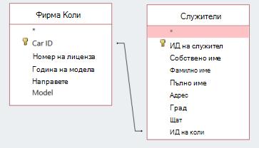 Фрагменти от екрана, показващи две таблици, които споделят ИД