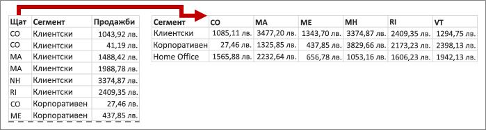 Обобщение прехвърля стойностите за състояние към заглавките на колони