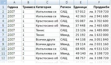 Данни, използвани в отчет с обобщена таблица
