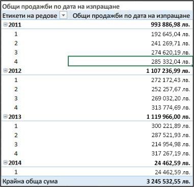 Обобщена таблица за общи продажби по дата на изпращане