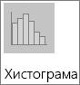 """Хистограма в подтипа диаграма """"Хистограма"""""""
