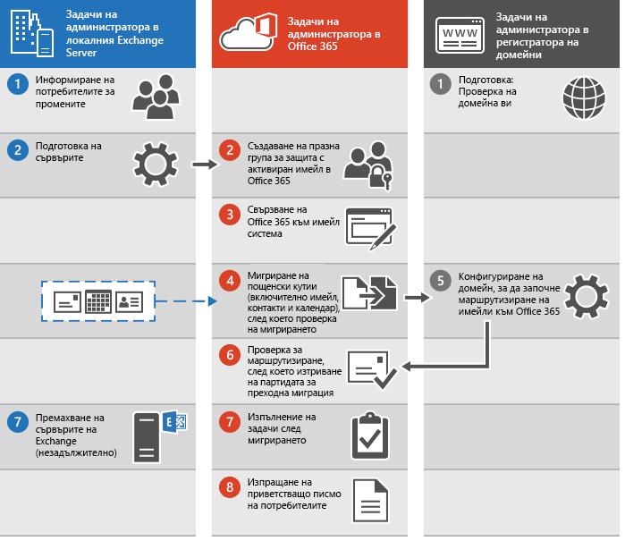 Процес за извършване на преходна миграция на имейли към Office 365