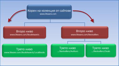 Диаграма, на която е показана колекция от сайтове с два подсайта, наследили разрешения от главния сайт.