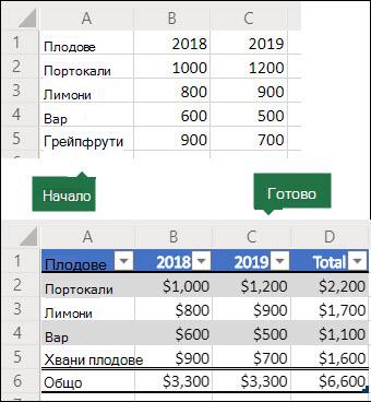 Преди и след изображения на 5x3 мрежа от данни, които ще се използват за създаване на скрипт на Office, за да го конвертирате в таблица на Excel с общ ред и колона, след което форматирайте данните като валута.