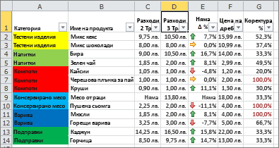 Условно форматиране с фонови цветове и набори икони в клетките