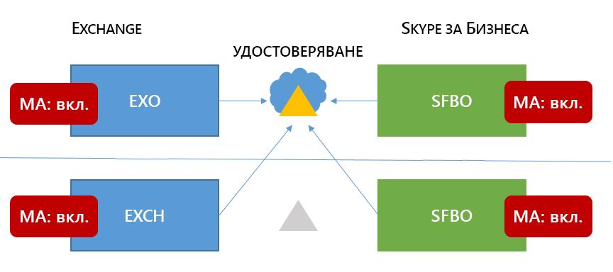 """""""Смесени 6"""" Skype за бизнеса HMA топология на лентата на Excel във всички четири възможни местоположения и всички auth отива evoSTS в Cloud._C3_20171015163519"""