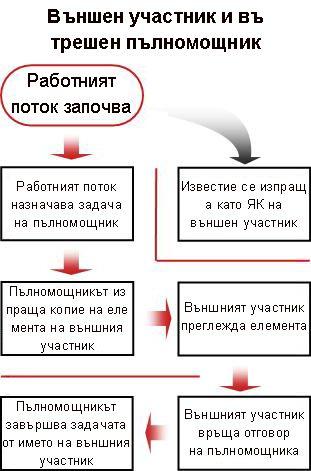 Блоксхема на процеса за включване на външен участник