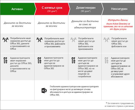 Графика, показваща трите фази, през които преминава абонамента за Office 365 за фирми,след като изтече: изтекъл, дезактивиран и неосигурен.