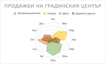 радарна диаграма