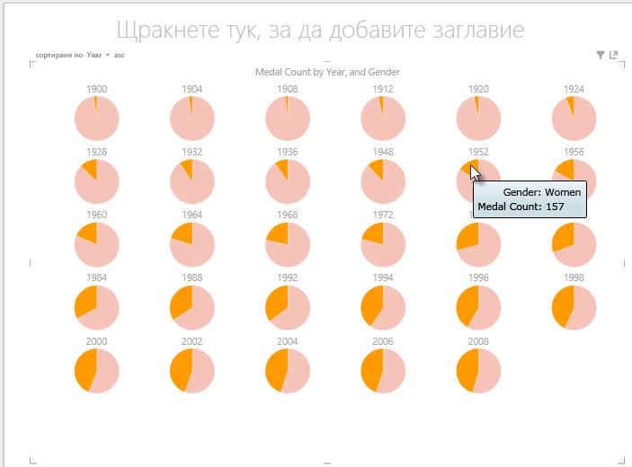 взаимодействие с кратни диаграми на Power View