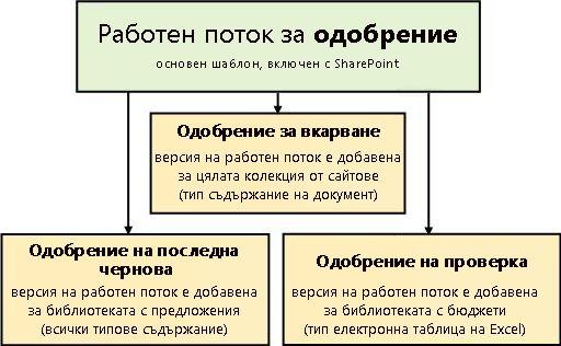 Трите работни потока, основани на шаблона за работен поток ''Одобрение''