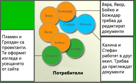"""Диаграма на различни групи потребители: """"Членове"""", """"Проектантите на сайтове"""" и """"Посетители"""""""