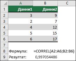 Използвайте функцията CORREL, за да върнете коефициента на корелация за два набора от данни в колона A & B с = CORREL (a1: A6; B2: B6). Резултатът е 0,997054486.