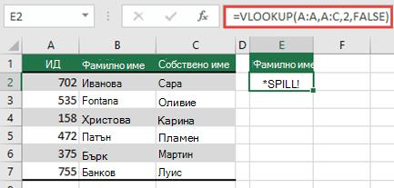 Грешки #SPILL! грешка, причинена с =VLOOKUP(A:A;A:D;2;FALSE) в клетка E2, тъй като резултатите ще се разлеят извън ръба на работния лист. Преместете формулата в клетка E1 и тя ще функционира правилно.