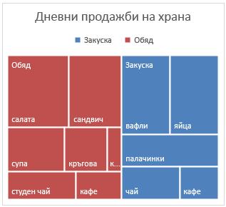 Пример за йерархична диаграма в Office 2016 за Windows