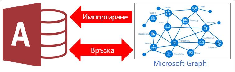 Общ преглед на Access при свързване с Microsoft Graph