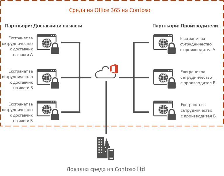 Пример за екстранет на Office 365